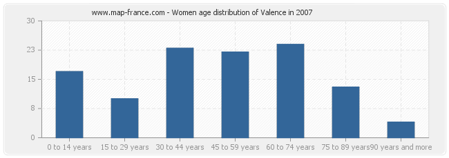 Women age distribution of Valence in 2007