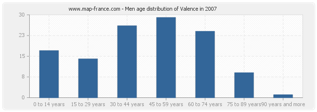 Men age distribution of Valence in 2007