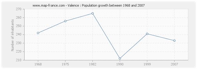 Population Valence
