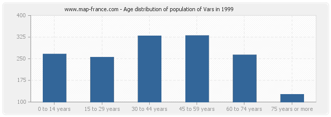 Age distribution of population of Vars in 1999