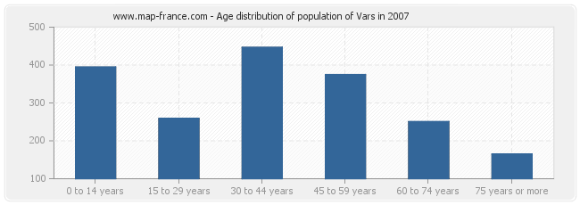Age distribution of population of Vars in 2007