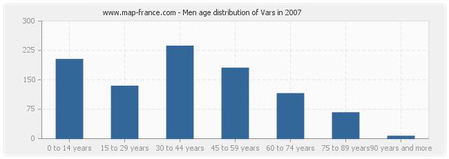 Men age distribution of Vars in 2007
