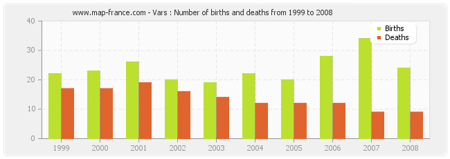 Vars : Number of births and deaths from 1999 to 2008