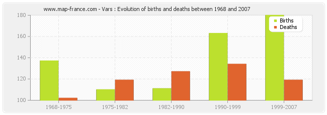 Vars : Evolution of births and deaths between 1968 and 2007
