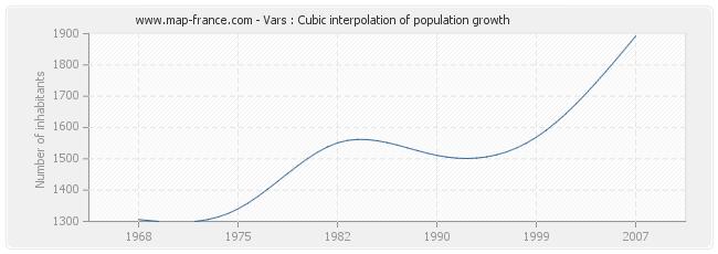 Vars : Cubic interpolation of population growth