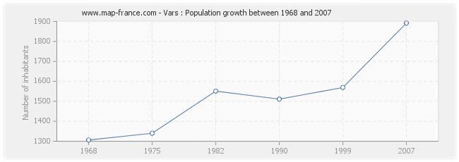 Population Vars