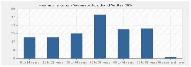 Women age distribution of Verdille in 2007