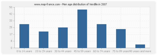 Men age distribution of Verdille in 2007