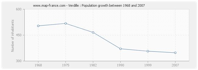 Population Verdille
