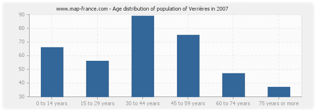 Age distribution of population of Verrières in 2007
