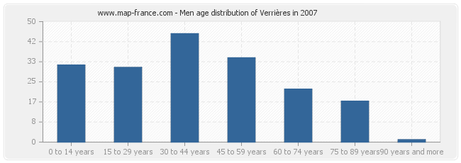Men age distribution of Verrières in 2007