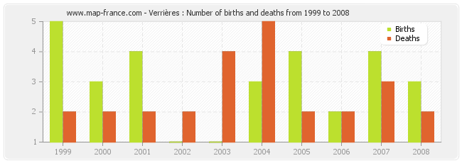 Verrières : Number of births and deaths from 1999 to 2008