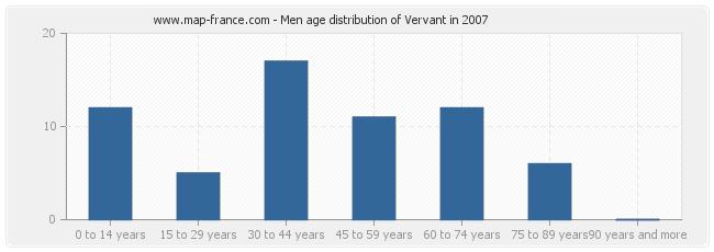 Men age distribution of Vervant in 2007