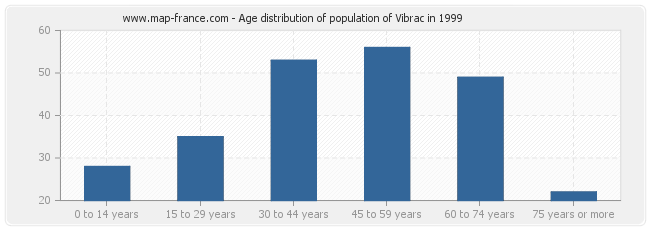 Age distribution of population of Vibrac in 1999