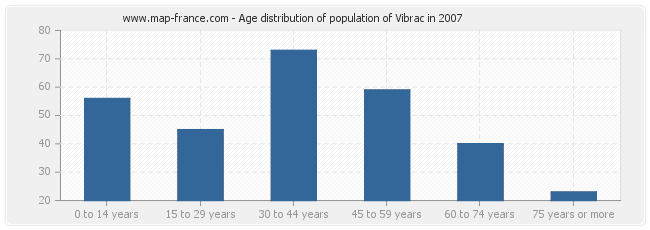 Age distribution of population of Vibrac in 2007