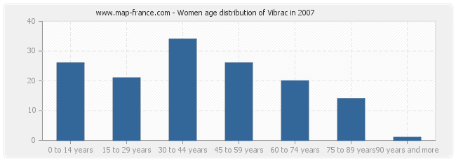 Women age distribution of Vibrac in 2007
