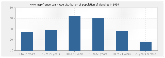 Age distribution of population of Vignolles in 1999
