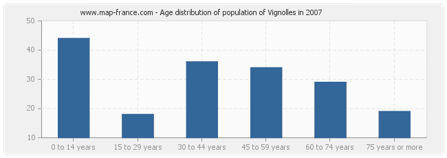 Age distribution of population of Vignolles in 2007