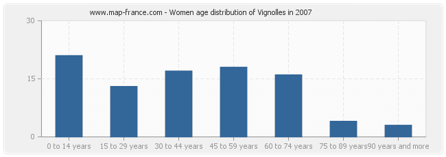Women age distribution of Vignolles in 2007