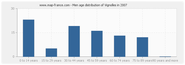 Men age distribution of Vignolles in 2007