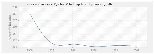Vignolles : Cubic interpolation of population growth