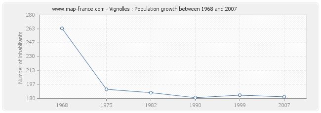 Population Vignolles