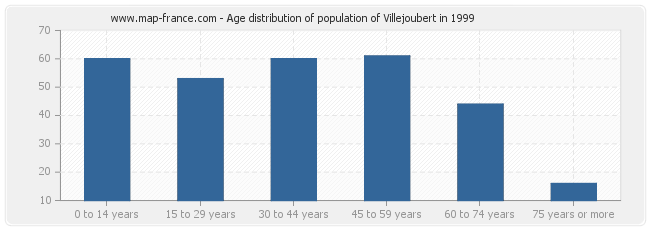 Age distribution of population of Villejoubert in 1999