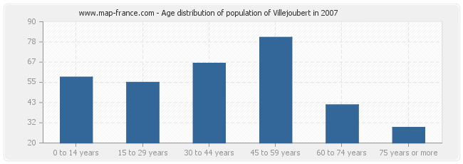 Age distribution of population of Villejoubert in 2007