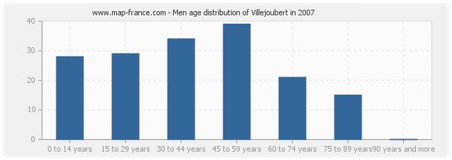 Men age distribution of Villejoubert in 2007