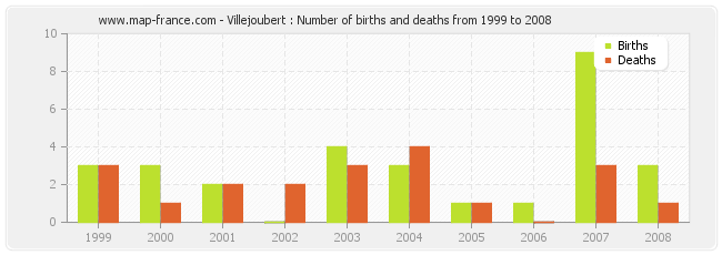 Villejoubert : Number of births and deaths from 1999 to 2008