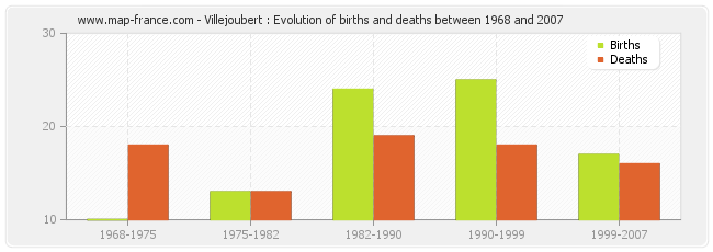 Villejoubert : Evolution of births and deaths between 1968 and 2007