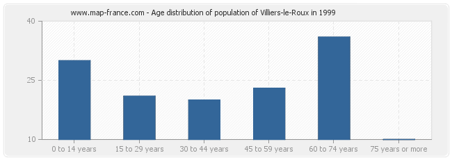 Age distribution of population of Villiers-le-Roux in 1999
