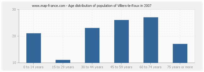 Age distribution of population of Villiers-le-Roux in 2007