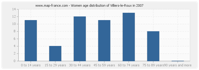 Women age distribution of Villiers-le-Roux in 2007