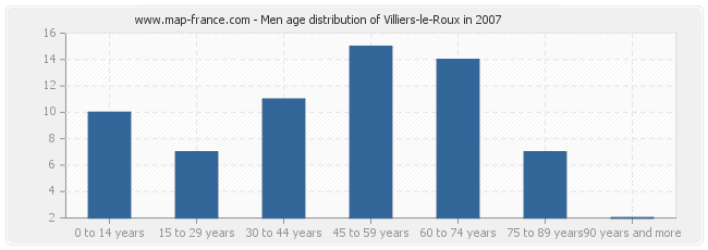 Men age distribution of Villiers-le-Roux in 2007