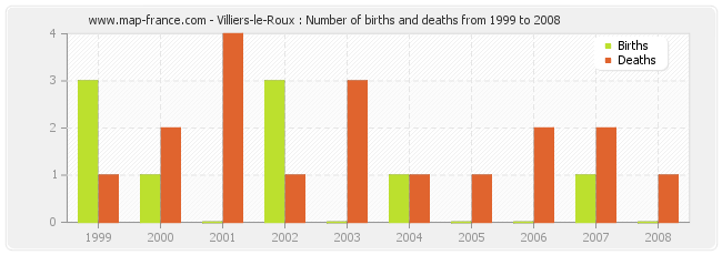 Villiers-le-Roux : Number of births and deaths from 1999 to 2008
