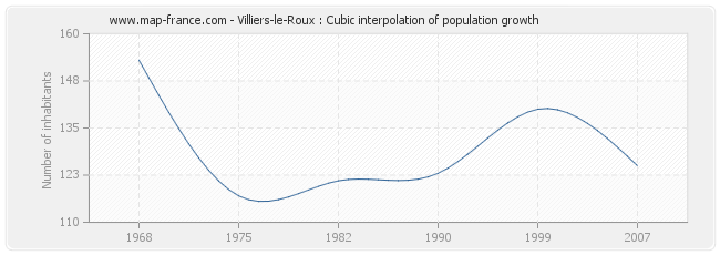 Villiers-le-Roux : Cubic interpolation of population growth