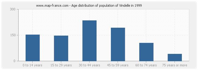 Age distribution of population of Vindelle in 1999