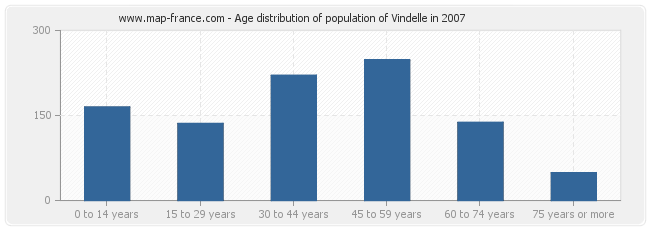 Age distribution of population of Vindelle in 2007
