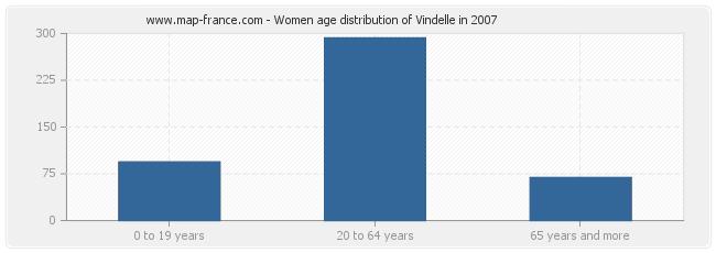 Women age distribution of Vindelle in 2007