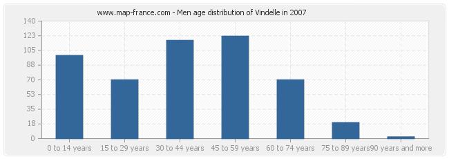 Men age distribution of Vindelle in 2007