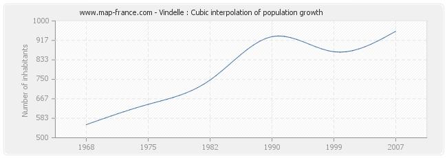 Vindelle : Cubic interpolation of population growth