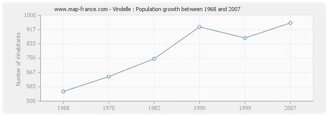 Population Vindelle
