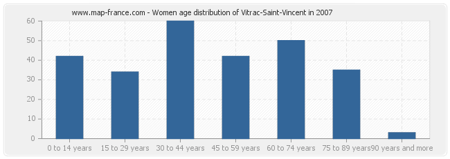 Women age distribution of Vitrac-Saint-Vincent in 2007