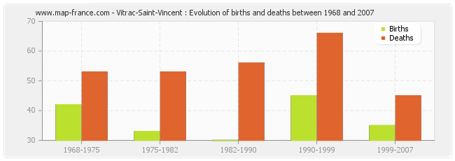 Vitrac-Saint-Vincent : Evolution of births and deaths between 1968 and 2007