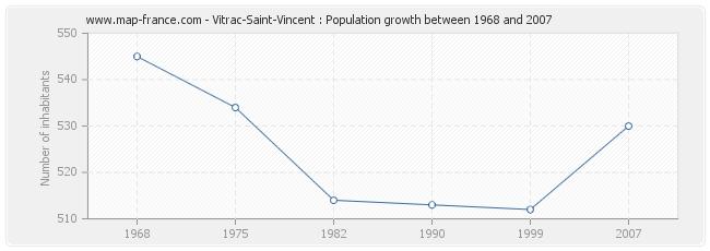 Population Vitrac-Saint-Vincent