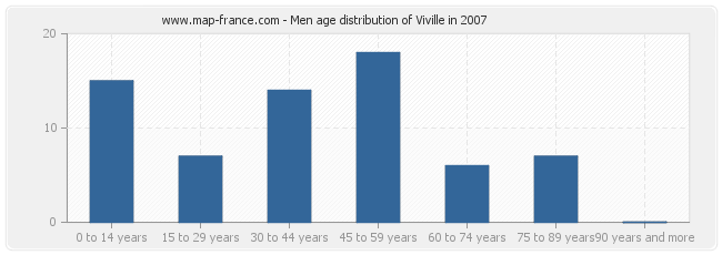 Men age distribution of Viville in 2007