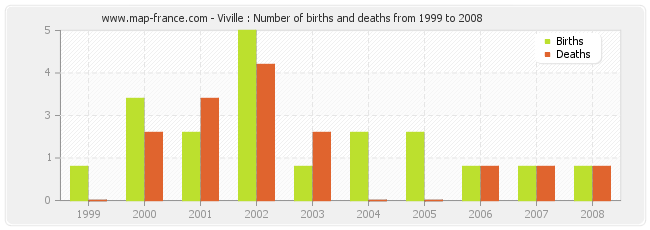 Viville : Number of births and deaths from 1999 to 2008