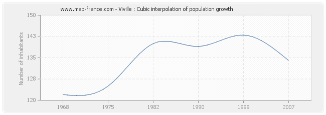 Viville : Cubic interpolation of population growth