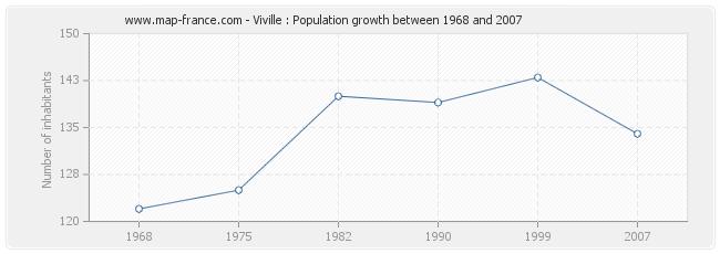 Population Viville